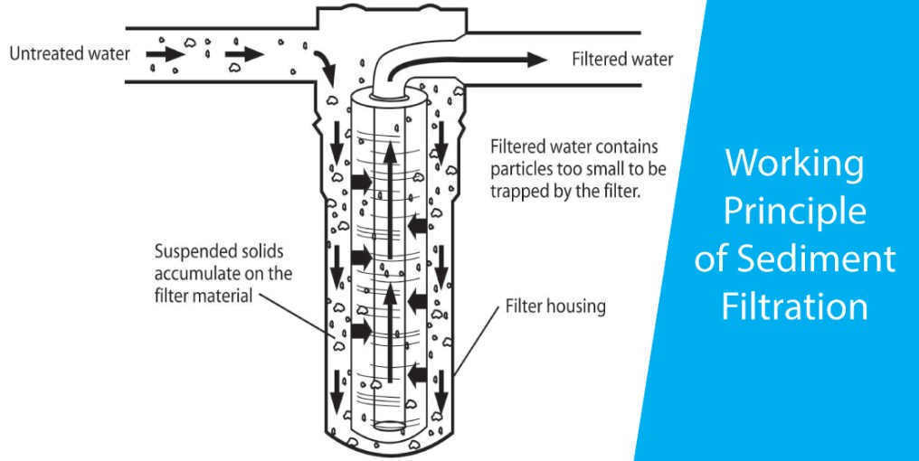 How does sediment filters work?
