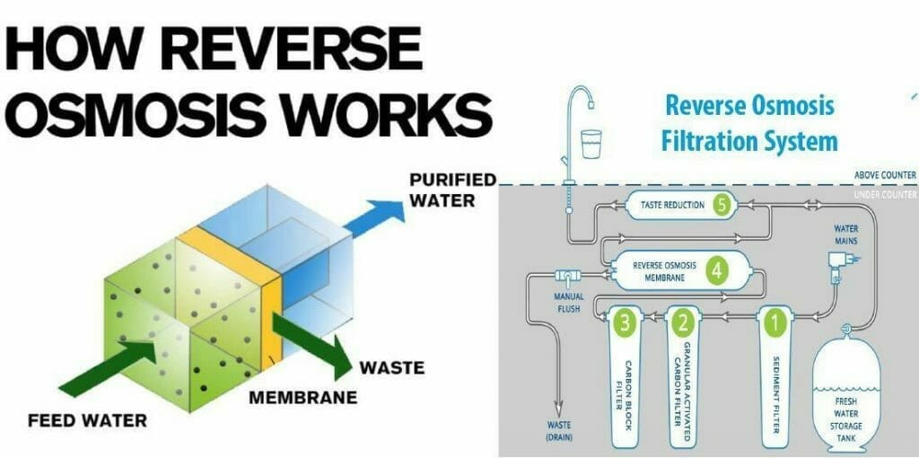 How Reverse Osmosis Filtration Works