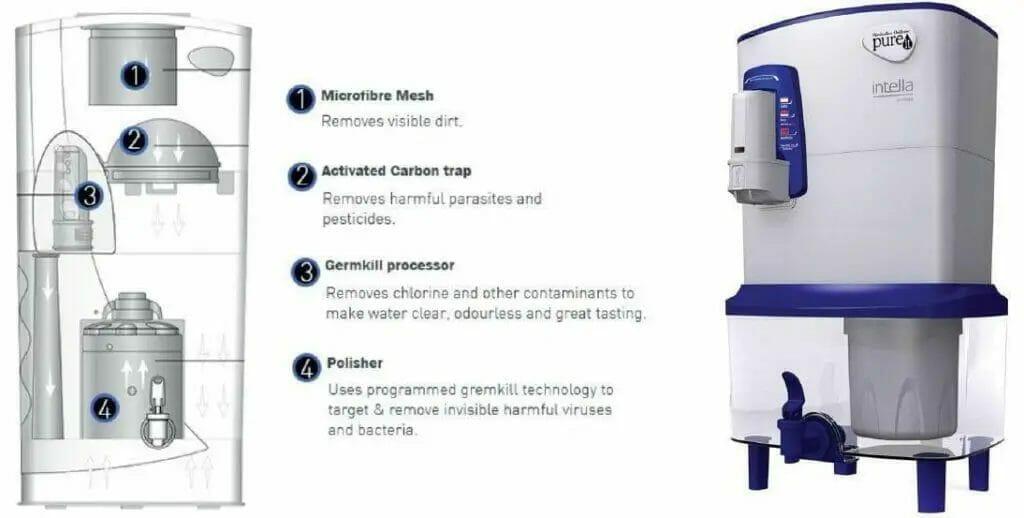 Pureit storage water purifiers