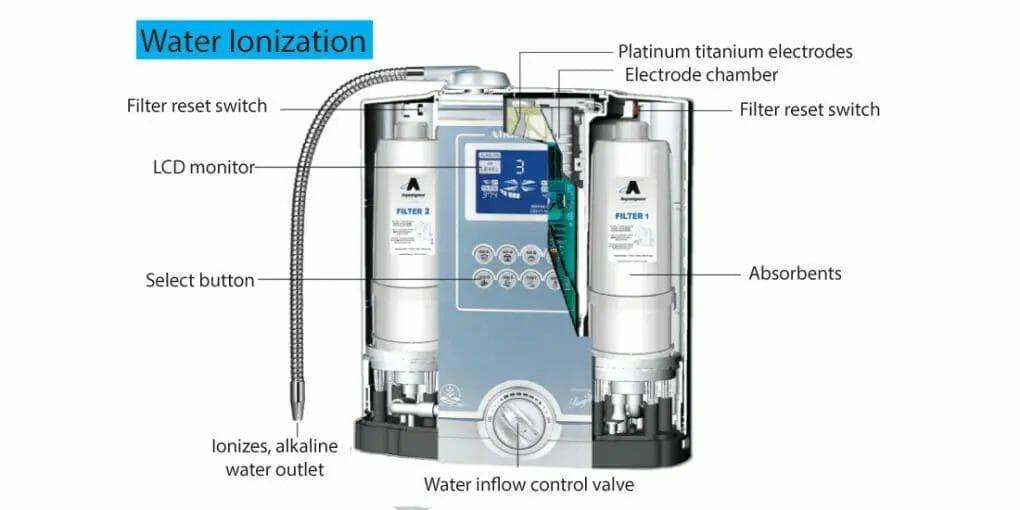 Ionization of water ionizer