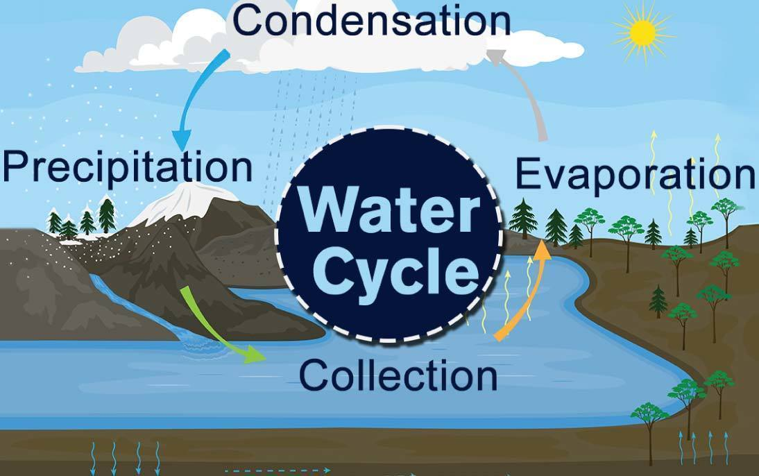 the water cycle pictures