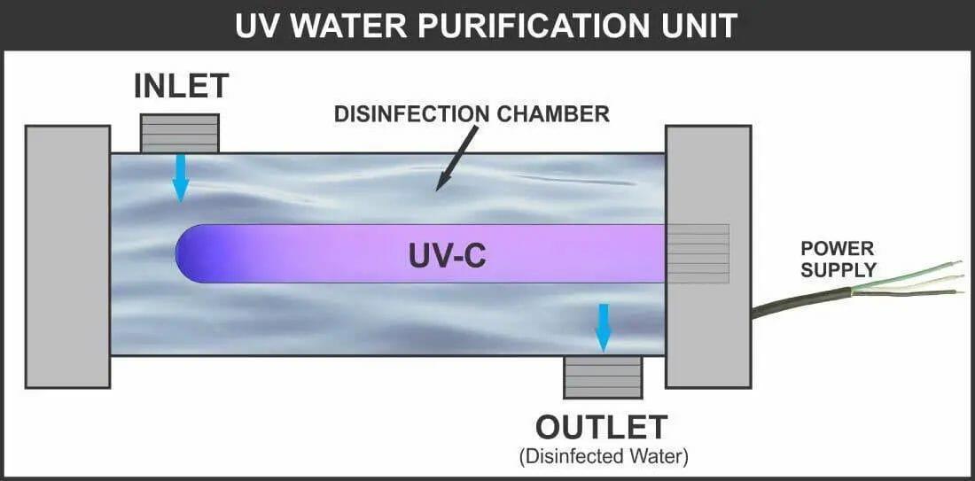 Mechanism of UV Water Purification