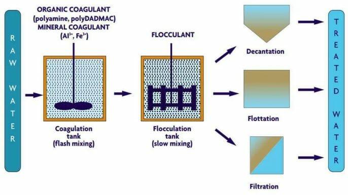 Coagulation, Precipitation, and Filtration