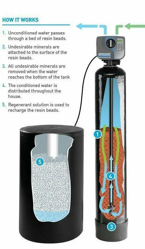 How Salt-Based Water Softeners Work
